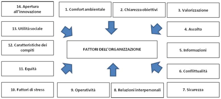 Il Benessere Per Le Organizzazioni Performat